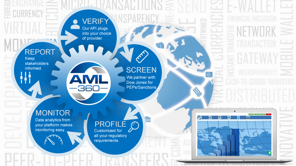 AML Software BSA
